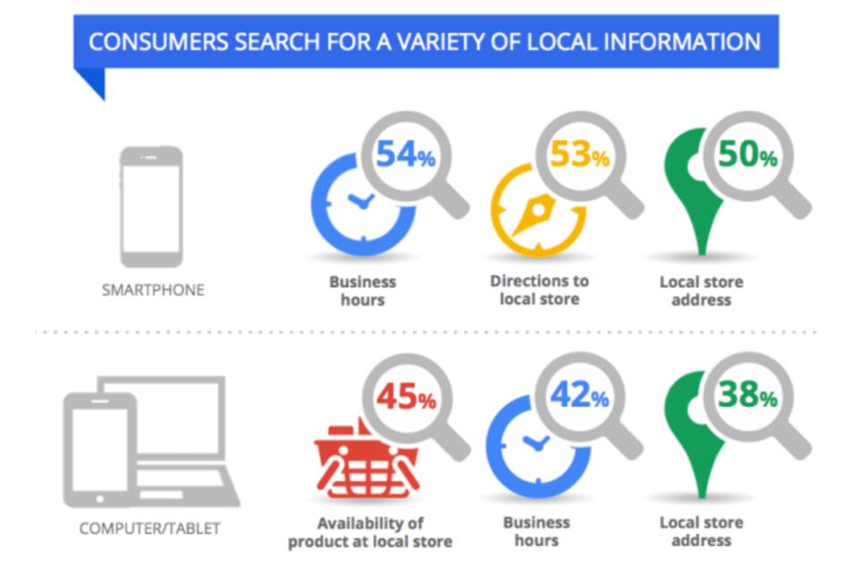 recherches locales