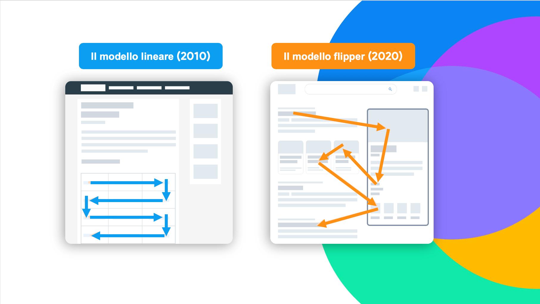 il-modello-lineare-e-il-modello-flipper-leggono-pagina-web