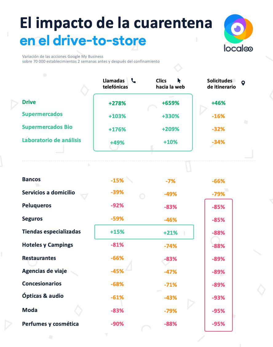 infografía sobre el comportamiento de los usuarios en Internet desde el inicio de la cuarentena sobre las fichas google de más de 70000 establecimientos