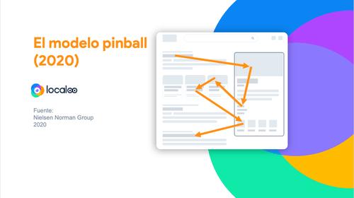 explicación del modelo pinball en la vista de páginas en Internet