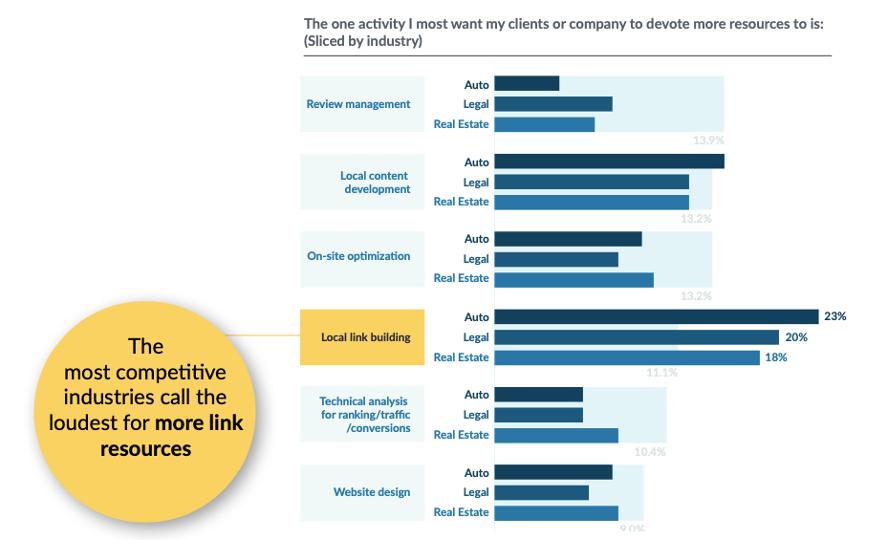 link building dans certains secteurs d'activité