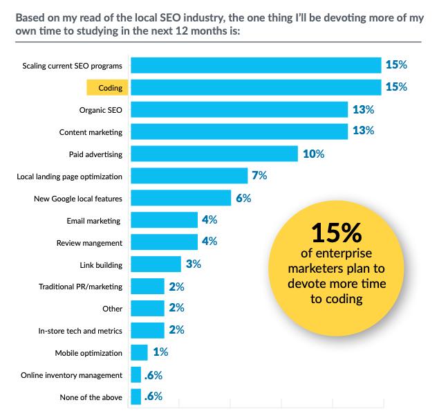 les priorités des équipes marketing en 2020