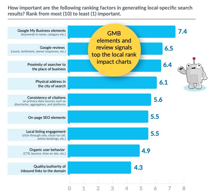 resultados de encuesta sobre los factores de posicionamiento que se generan de una búsqueda local específica