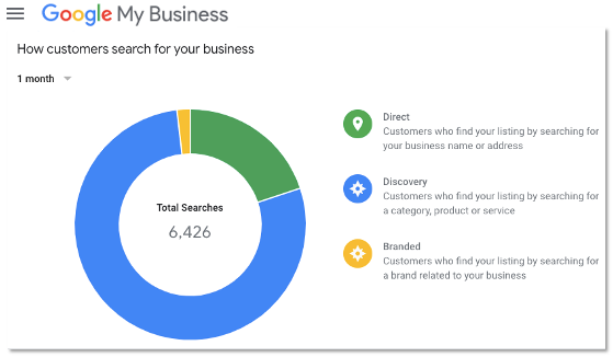 Google My Business, the leading web-to-store platform for businesses