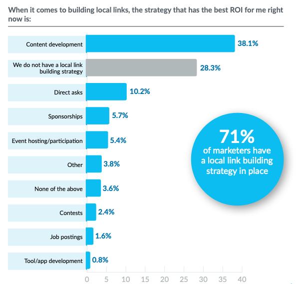 resultado de encuesta sobre qué estrategia obtiene un mejor ROI a la hora de crear link-building en local