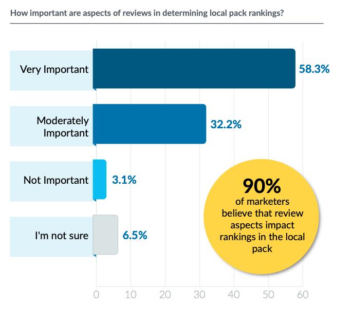 resultados de la encuesta sobre los aspectos tratados en las reseñas para determinar la clasificación en el ranking del Local Pack