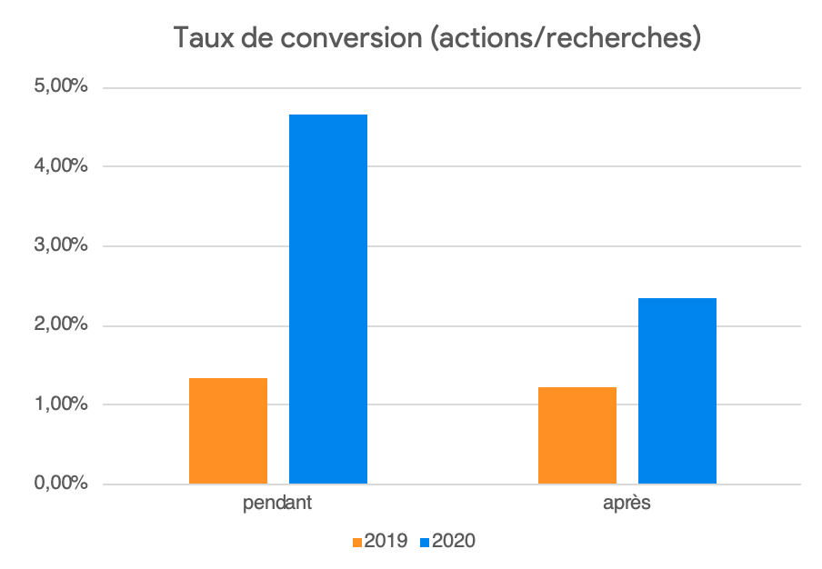 taux de conversion sur les fiches google my business