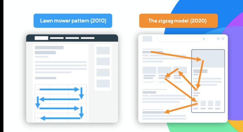 Models for reading webpages evolve
