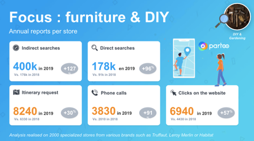 figures from the evolution of searches for specialised stores