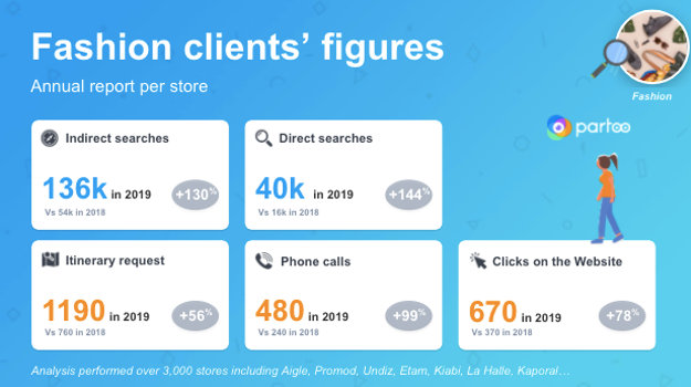 focus on the evolution of people search for stores