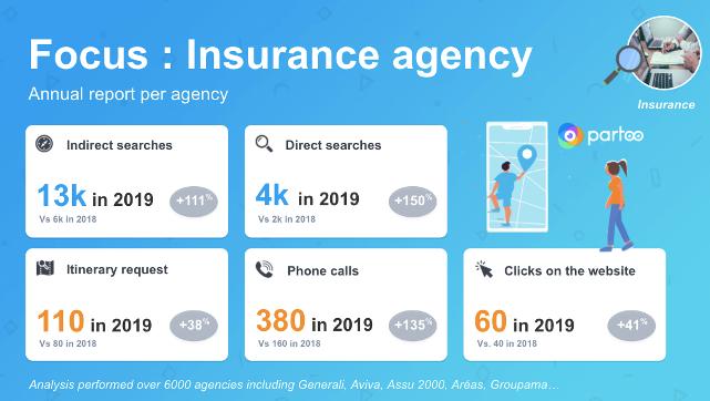focus on insurance agency