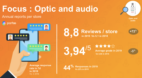 Focus on reviews' increase optic and audio