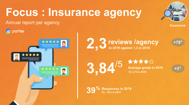 evolution of searches for insurance agencies