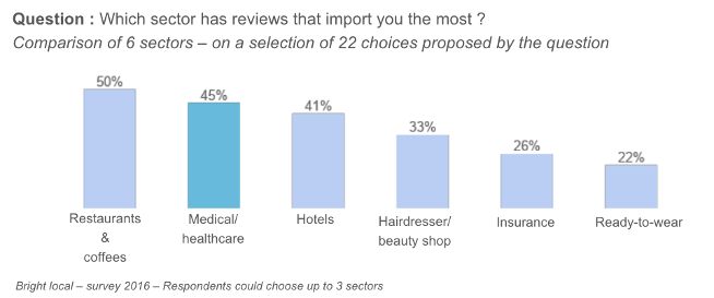 most important sector for reviews left by users