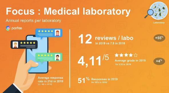 focus on medical laboratories' reviews increasing