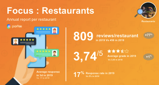 how have review evolved for restaurants
