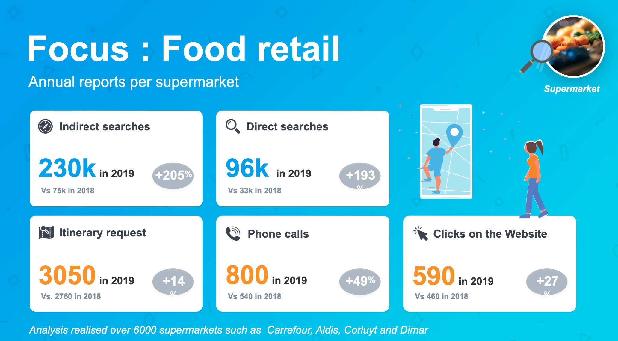 Data about food retail stores