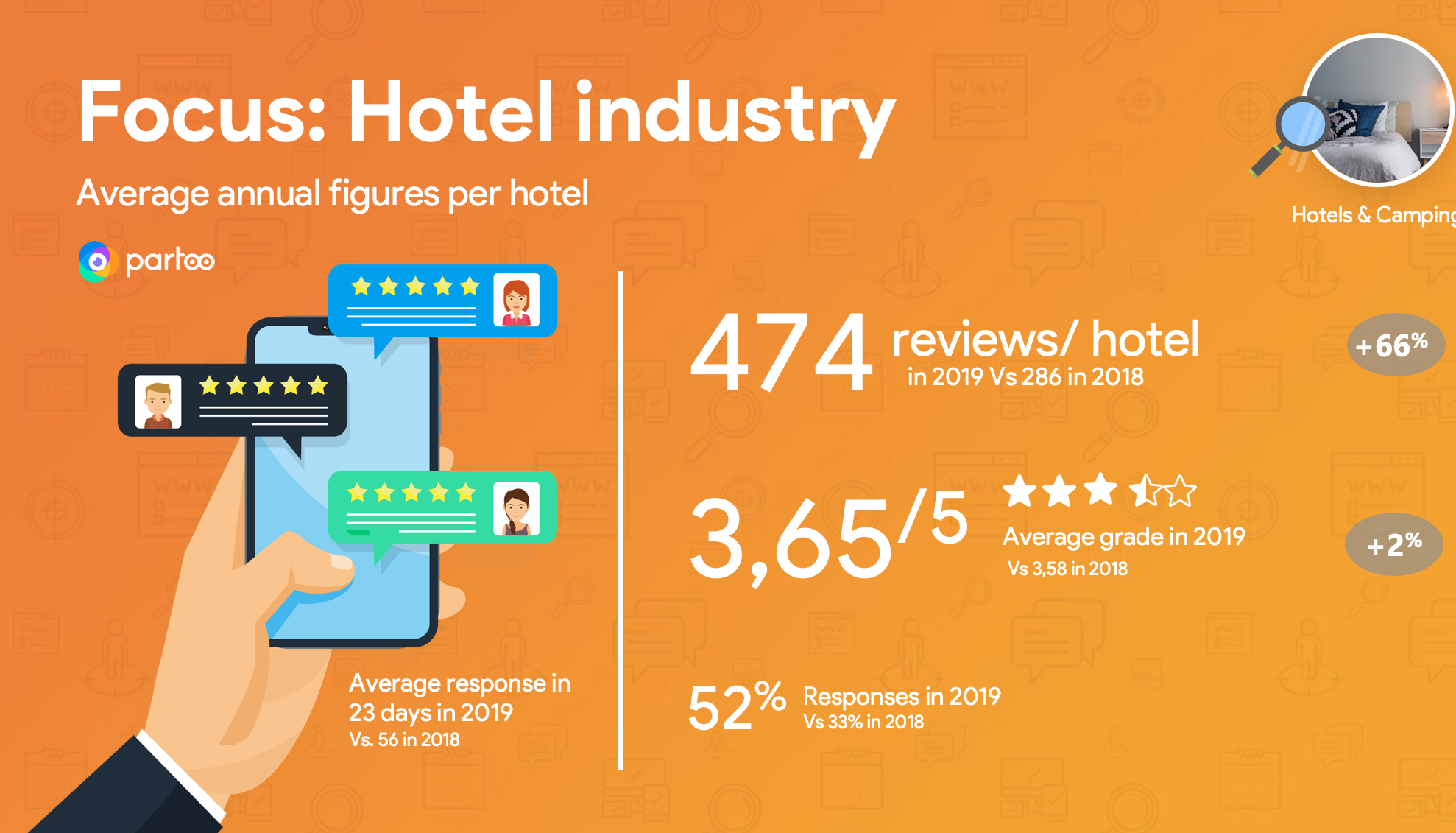 Annual figures of GMB data for hotels
