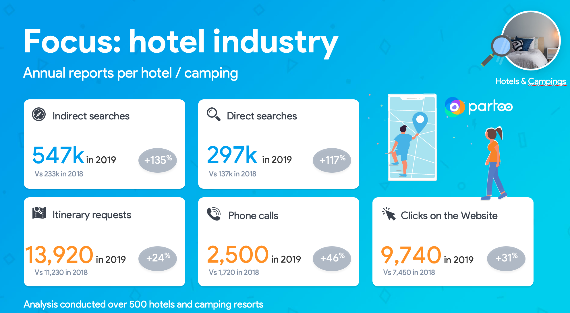 Google My Business data about the hotel industry