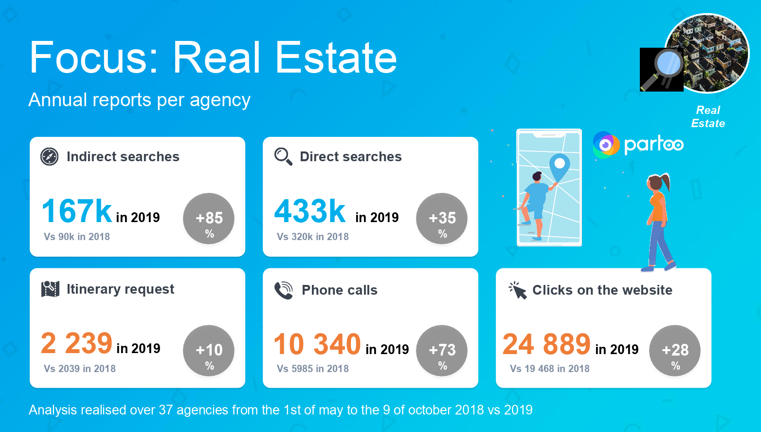 Local search data about housing industry