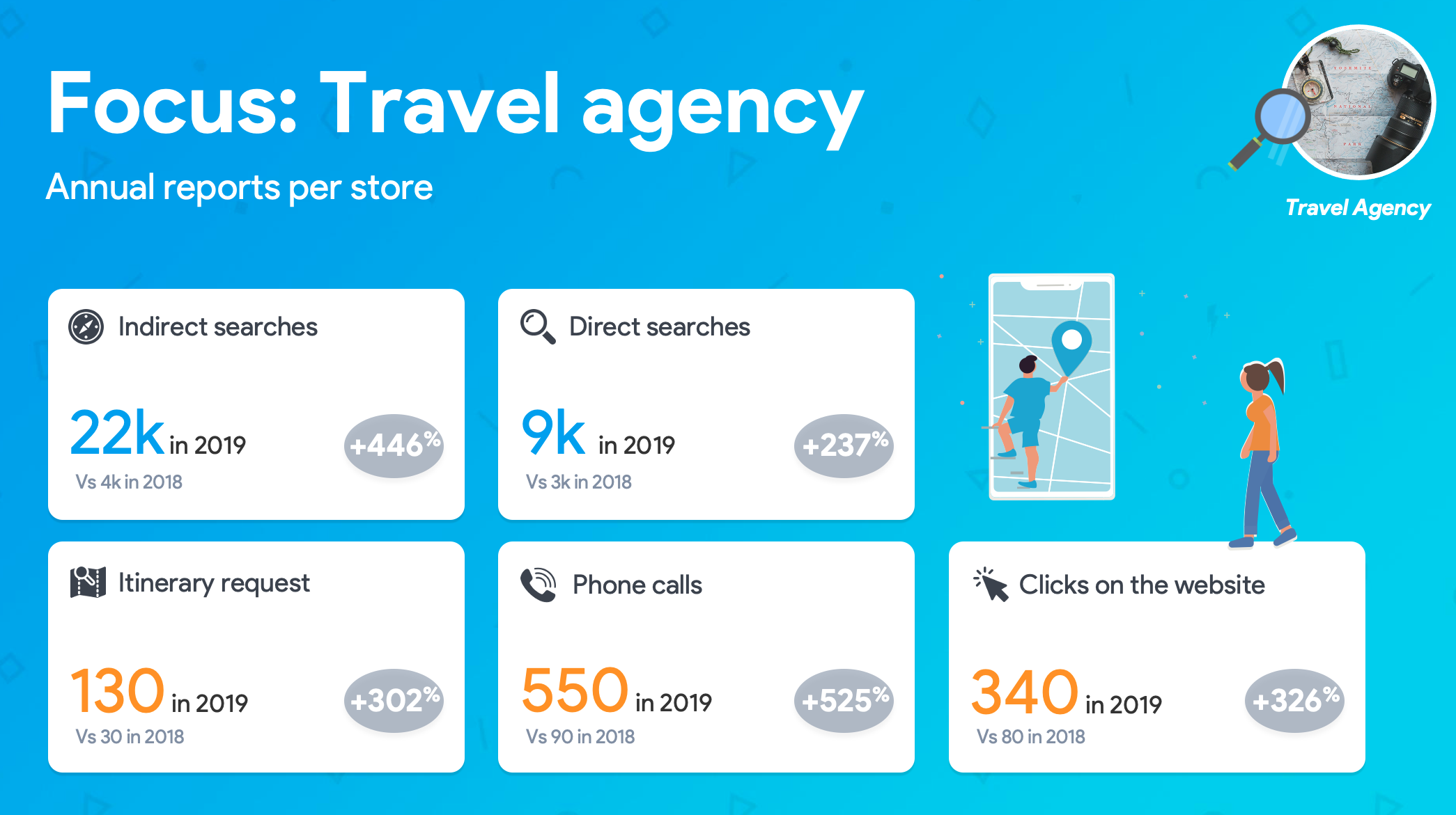 Travel agency data on GMB