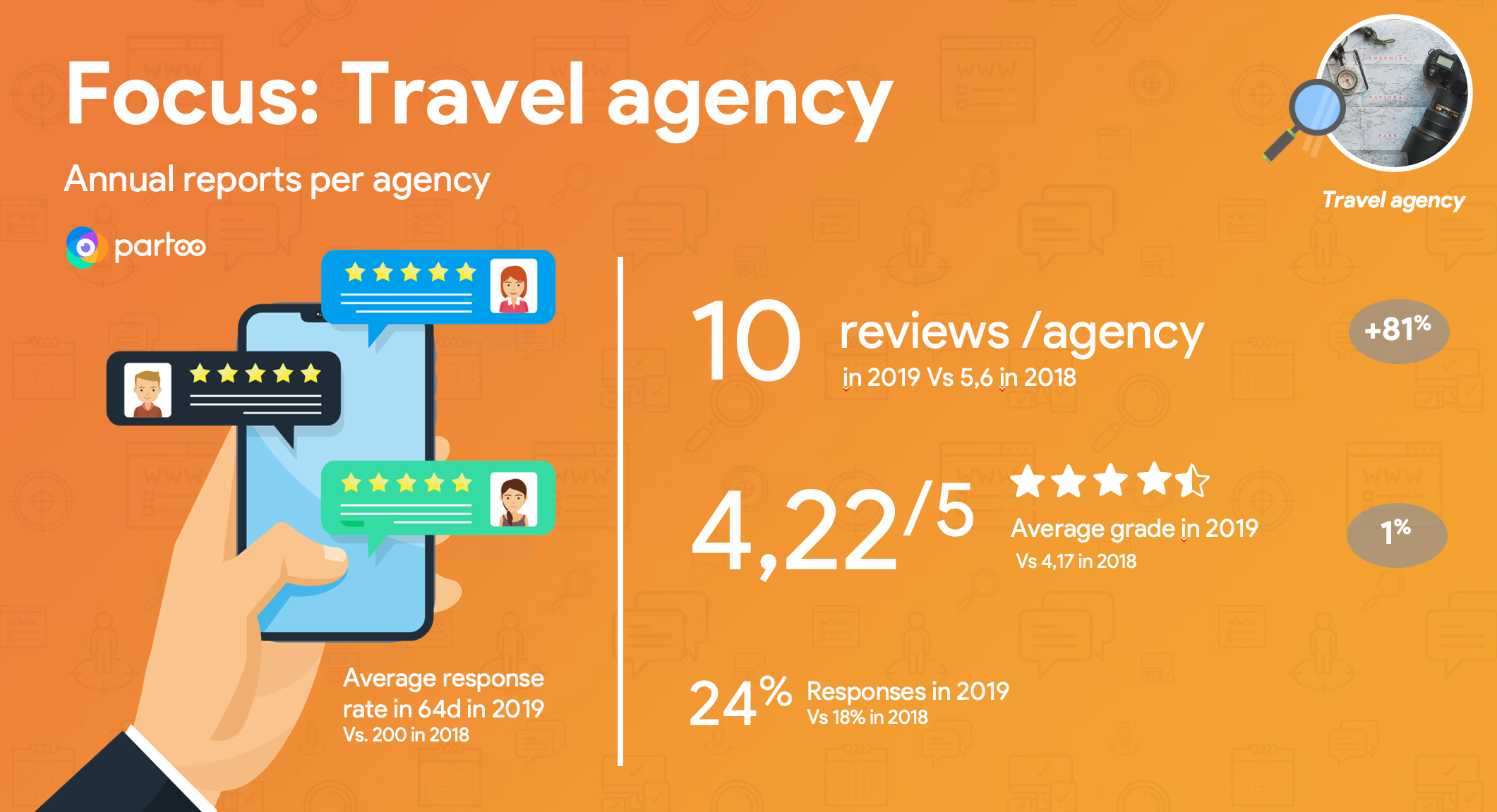 Travel agency review data on GMB