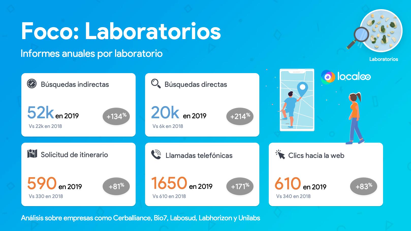 KPIs en GMB de laboratorios