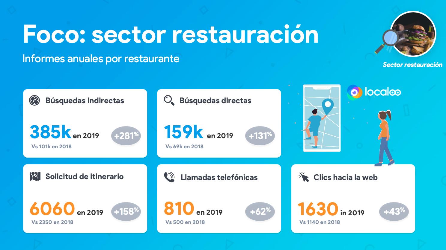 KPIs principales en GMB sector restauración