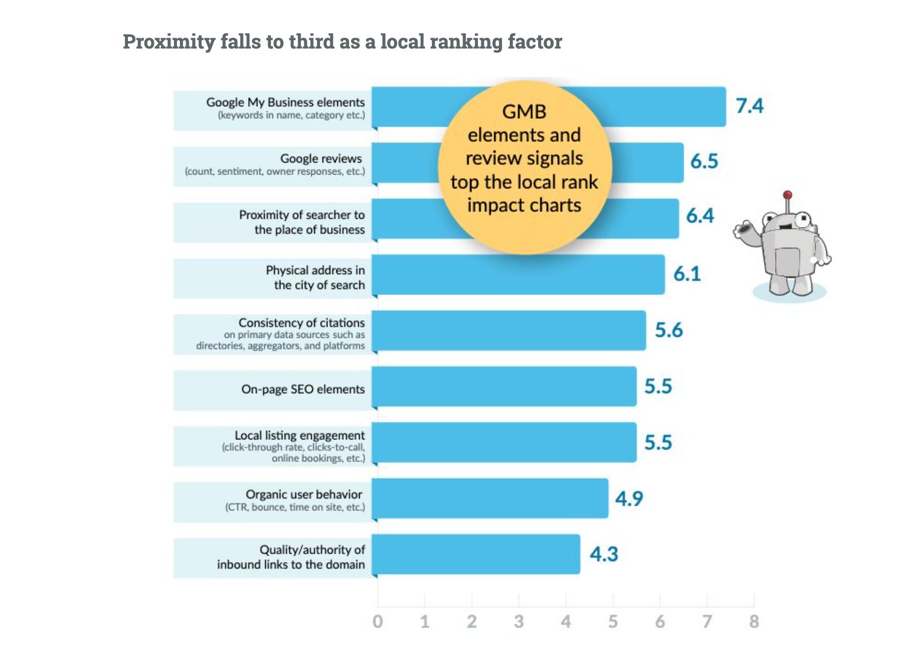 Moz local SEO factors ranking 2020