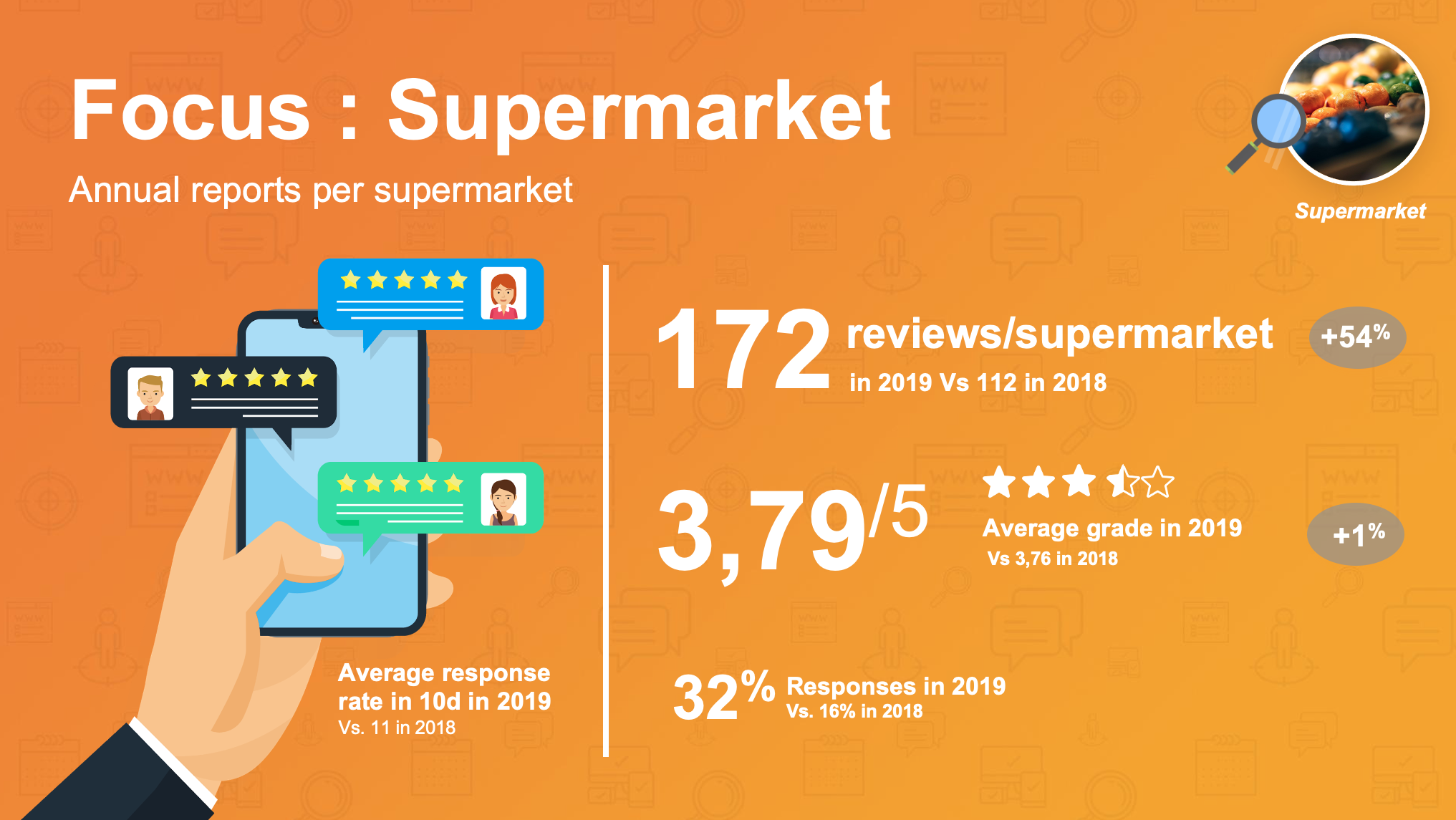 Impact of reviews on online actions for supermarkets
