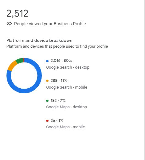 Statistics on Google My Business