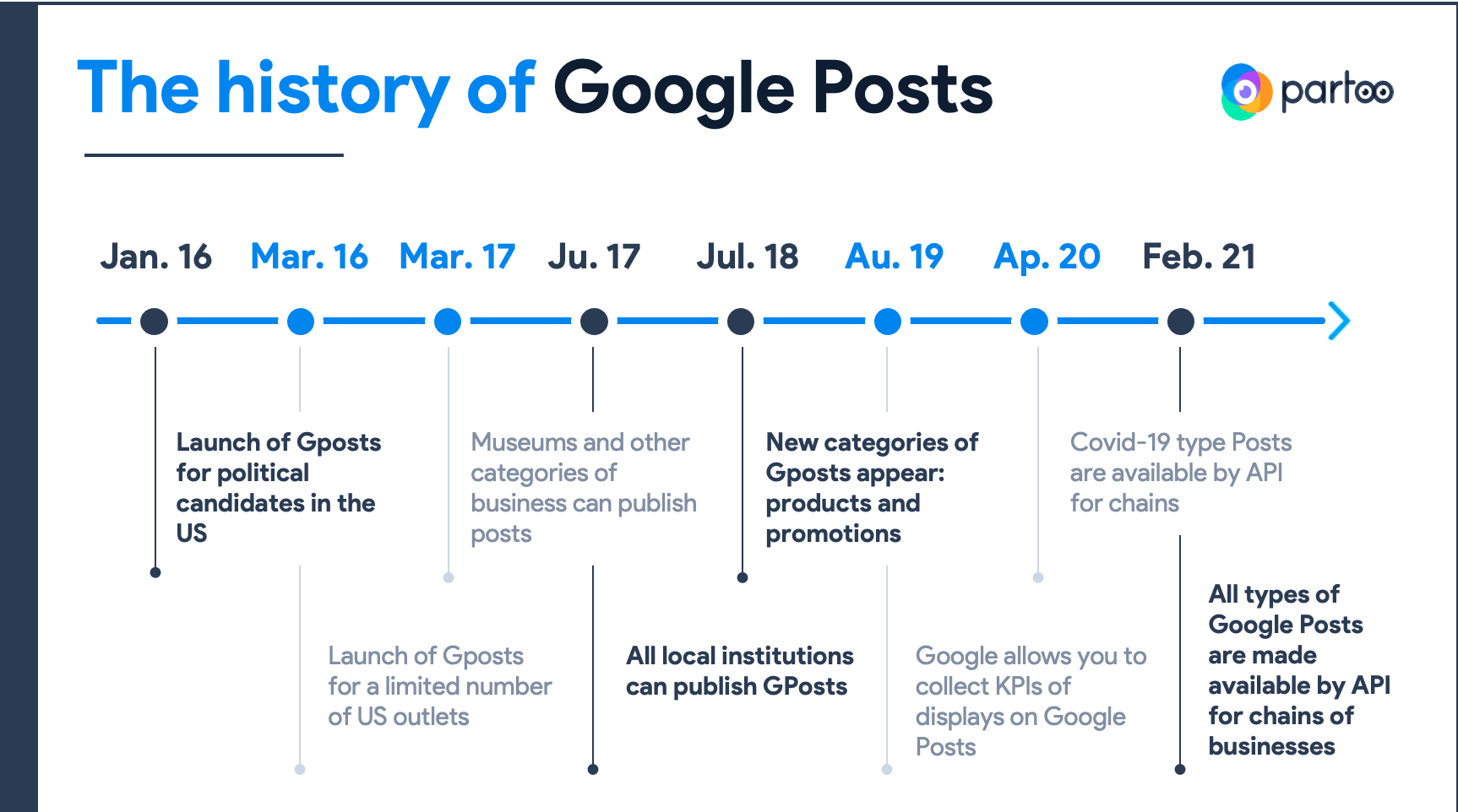 History of Google Posts