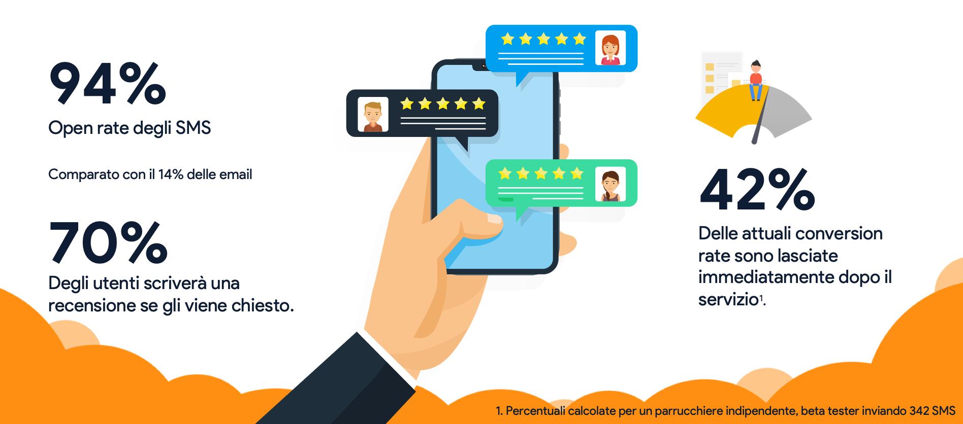 SMS tasso di conversione