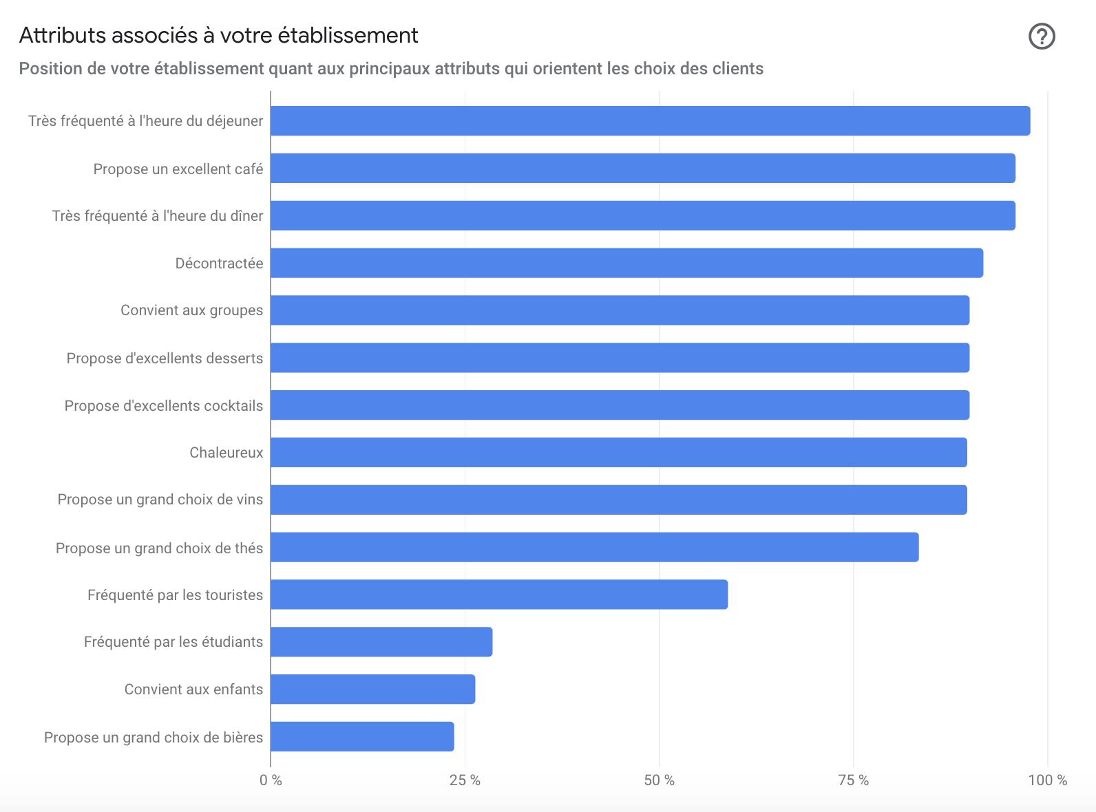 Les nouvelles statistiques des avis clients sur Google My Business